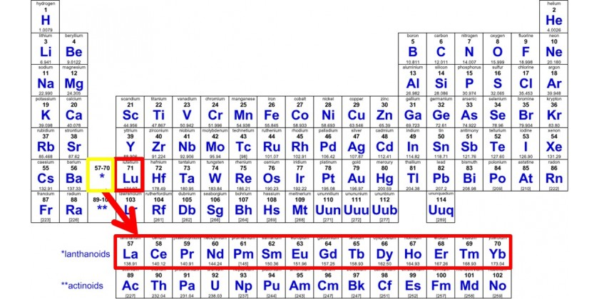 Abbreviated words in Rare Earth industry and the purity of Rare Earth Metals and Oxides